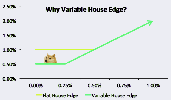 variable house edge - BTC dice