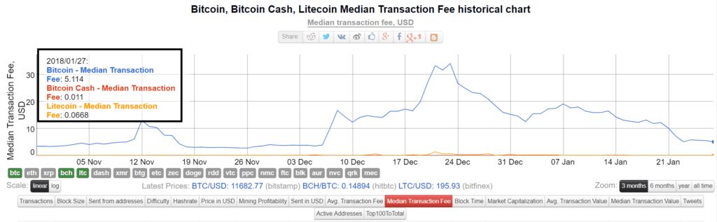 bitcoin, bitcoin cash, litecoin fees